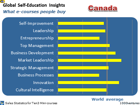Canada: Self-Education Profile - what learning courses people buy, where Australia is heading