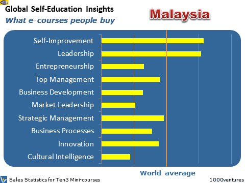 Malaysia: Self-Education Profile - what learning courses people buy, where Australia is heading