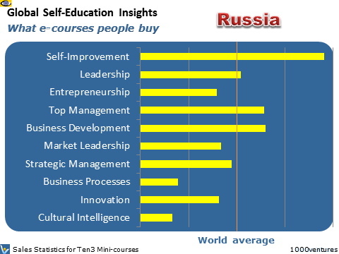 Russia: Self-Education Profile - what learning courses people buy, where Russia is heading