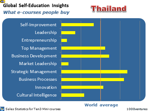India: Self-Education Profile - what learning courses people buy, where Australia is heading