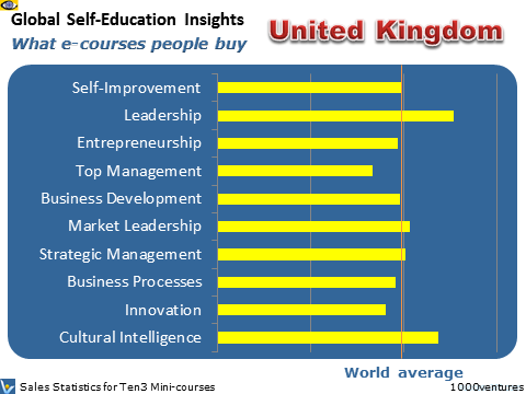 UK, United Kingdom, Great Britain: Self-Education Profile - what learning courses people buy, where Australia is heading