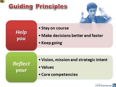 Guiding Principles: Why and What, Dennis Kotelnikov
