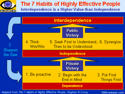 WINNING HABITS of SUCCESSFUL PEOPLE. 7 Habits of Highly Effective ...