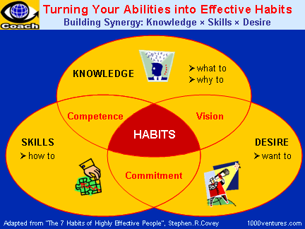 Winning Habits Of Successful People 7 Habits Of Highly Effective