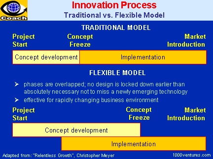 INNOVATION PROCESS: Traditional and Flexible Model