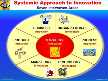 Strategic change in organizations, Creative & Innovation, Strategic HRM
