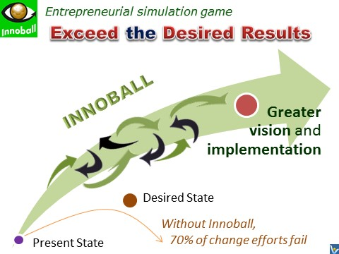 INNOBALL - innovation foodball, brainball - how to create change successfully