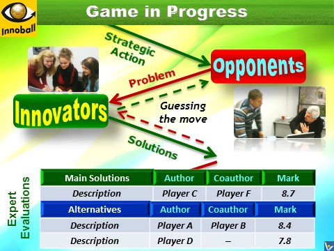 Inovation Football, Innoball, Entrepreneurial Game, Strategic Simulation, innovation team assessmsnt