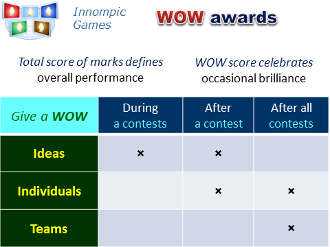 Give a WOW award example Innompic Games, emotional creation show