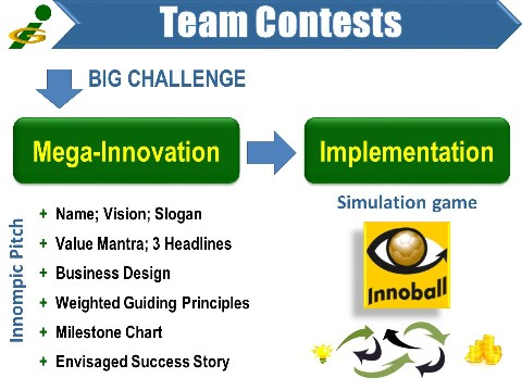 Innompic Games, Innoball simulation game,conquer enemies of innovation, entrepreneurial crativity