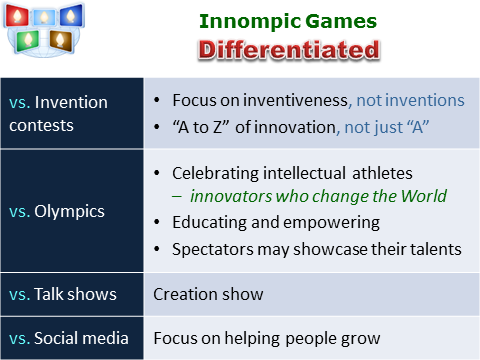Innompic Games differentiated vs. Talk Shows, Olympics, Social Networks, invention contests