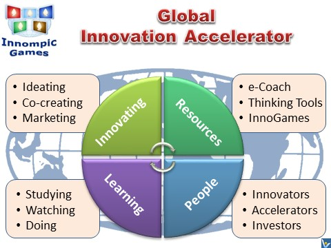 Global Innovation Accelerator:INNOMPIC GAMES