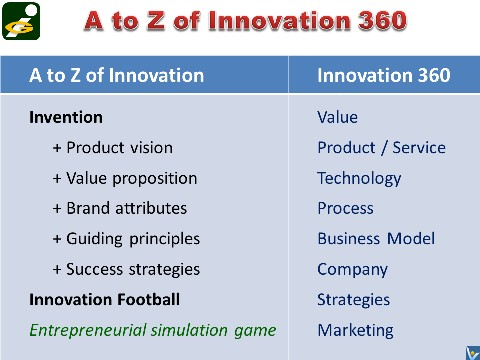 Innompic Games: A to Z of Innovation 360
