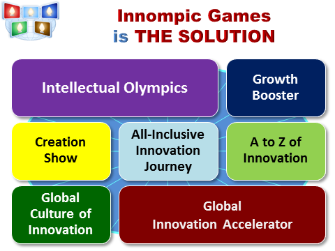 The Greatest Innovation Ever: Innompic Games is THE SOLUTION, radical customer value innovation