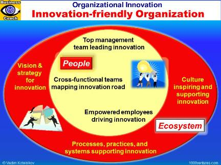 Innovation-friendly Organization: Key Components of an Innovative Organizaton