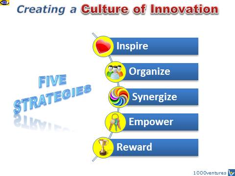 Culture of Innovation - 5 Strategies
