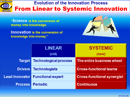 Innovation Management: Shift from Linear to Systemic Innovation