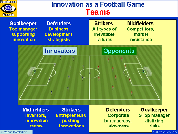 Innovation Training Game: INNOVATION as a FOOTBALL GAME (revolutionary innovation training)
