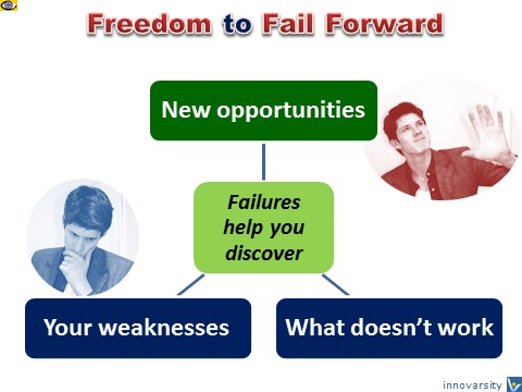 Freedom to Fail Forward, Innovation Process, Benefits, Dennis KOtelnikov