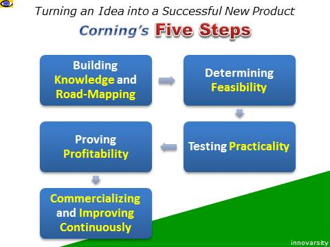 Innovation Best Practices: Corning - how to turn an idea into a successfull new product