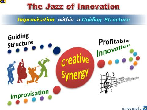 The Jazz of Innovation - improvisation within a guiding structure, innovation process, innovation project management, Vadim Kotelnikov