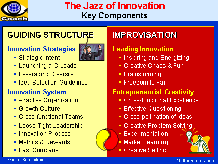 The Jazz of Innovation - the Key Components