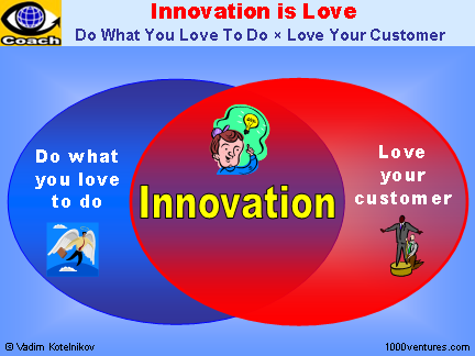 Innovation Best Practices: Innovation Is Love