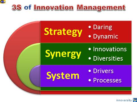 Innovation Management 3S - Strategies, Synergies, System