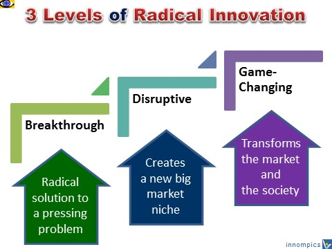 Radical Innovation levels: Breakthrough, Disruptive, Game Changing innovation