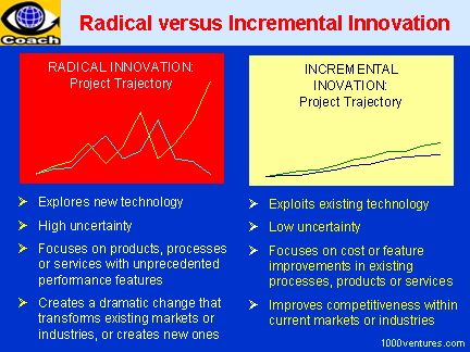 Radical Innovation vs Incremental Innovation