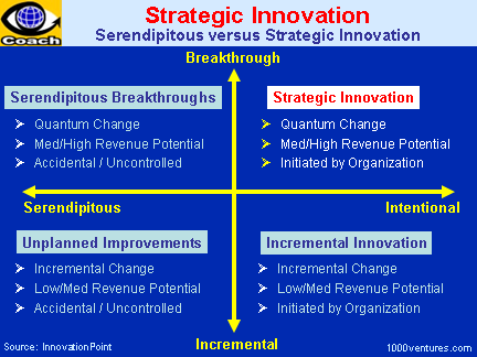 Strategic Innovation. A FRAMEWORK for STRATEGIC INNOVATION ...