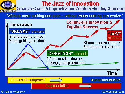 The Jazz of Innovation - Creative Chaos Withing a Guiding Structure