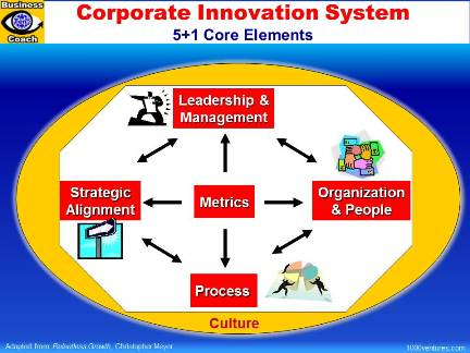 Corporate Innovation Management System