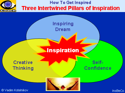 INSPIRATION: How To Get Inspired - 3 Intertwined Pillars: Inspiring Dream, Creative Thinking, Self-Confidence