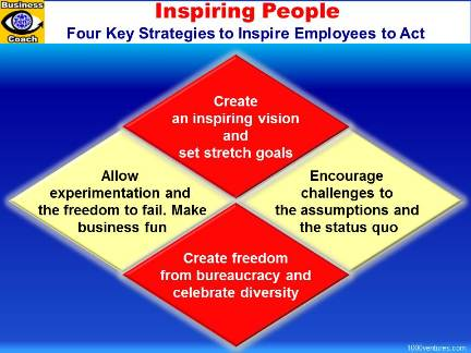 INSPIRING EMPLOYEES: Inspiring Vision, Encouraging, Freedom from Bureaucracy, Freedom to Fail and Challenge Status Quo