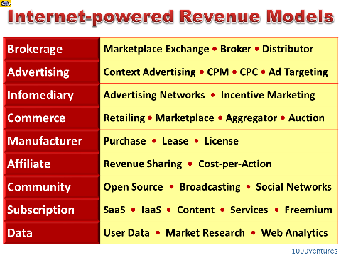 Business Models, Online Revenue Models