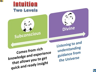 Intuition - Subconscious Intuition, Divine Intuition - 2 levels of your intuition, messages from the Universe