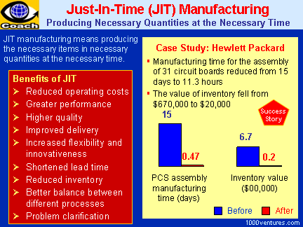 JIT- Just-In-Time Manufacturing