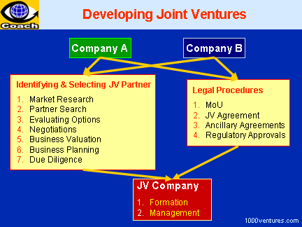 reasons for failure of joint venture case 4 important reasons behind the failure of strategic alliances  it is often difficult to run a joint venture with a family-run firm.