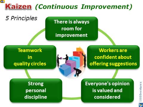 How To Implement Kaizen Continuous Imrovement Mindset