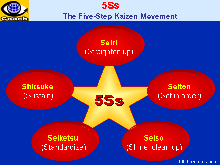 5S (Five Ss, 5S Program): Sort, Straighten, Shine