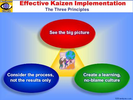 Kaizen. Effective Kaizen Implementation: 3 Principles. No-blame Culture, See the Big Picture, Consider the Process