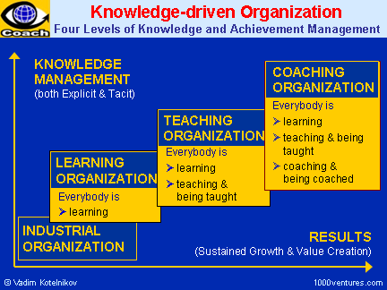 learning organization knowledge management Knowledge management and leadership 2 introduction nearly every modern organization is confronting the change in information systems, from.