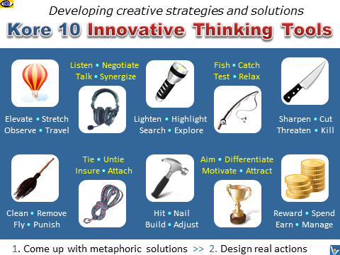 Kore 10 Metaphoric Innovative Thinking Tools, Innovation, How to generate great business ideas, entrepreneurial creativity, Vadim Kotelnikov