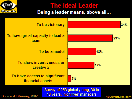 ideal leader However, there is one thing that good and great leaders need to do if they want to become an ideal leader - keep on learning ideal leaders will always want to ask questions but never assume they know everything they won't be afraid to make mistakes either but will want feedback on how to improve in the future.