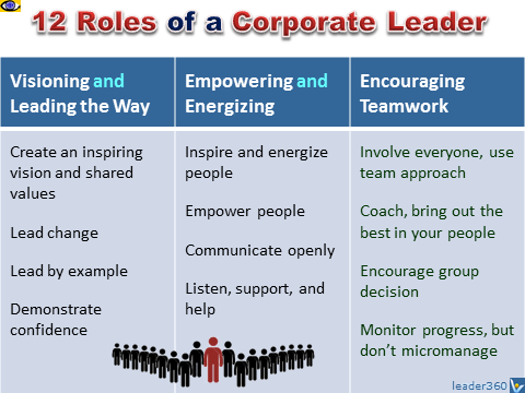 """role of corporate leaders in transforming Communication: the most important key to leadership success the secret to transforming your business – and your life"""" his consulting firm, map."""