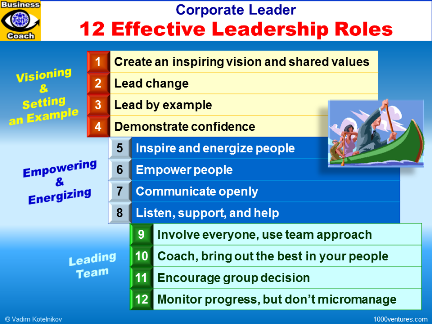 roles of an effective sports leader Featured leadership psychology of sport sport psychology sports that are appropriate to specific leadership roles effective leadership styles must.