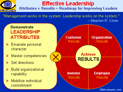 Effective Leadership: Leadership Attributes x Delivering Results
