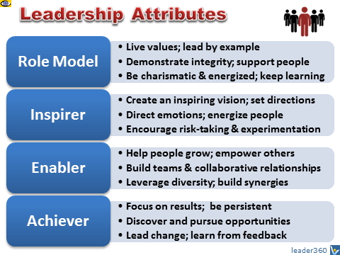 the leadership characteristics What makes a good leader the answer varies widely depending on who you ask, with researchers disagreeing on the critical components that go into the most effective corporate chief but there are traits they do agree on, including personality components and acquired skills some believe even the.