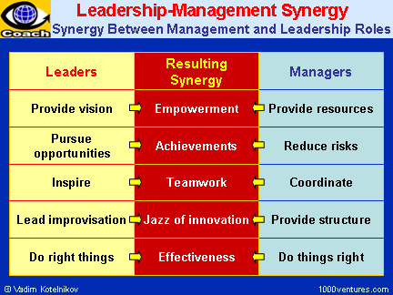 difference leadership management essay The difference between management and leadership essays: over 180,000 the difference between management and leadership essays, the difference between management and.
